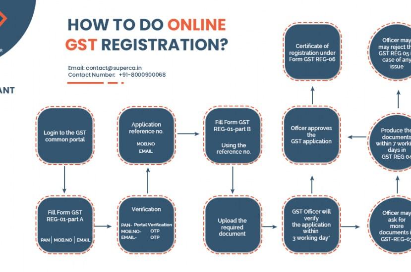 How to do Online GST Registration?